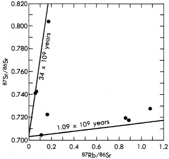 radiometric dating of the most ancient fossils uses the